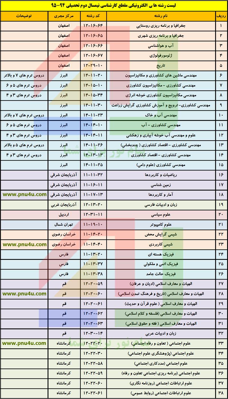 لیست رشته های الکترونیکی دانشگاه پیام نور